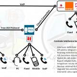 Service Asterisk: depanare, modificare, imbunatatire, IVR, interconectare